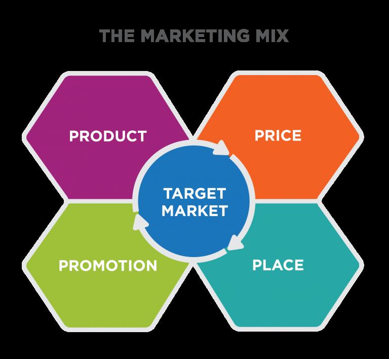 آمیخته بازاریابی (Marketing Mix)
