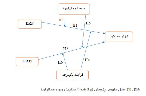 مدل مفهومی پژوهش (برگرفته از تحقیق :رویو و همکاران)