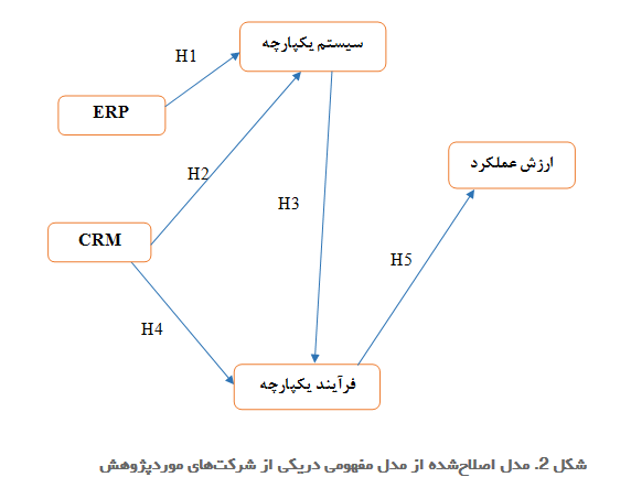 مدل اصلاح شده از مدل مفهومی در یکی از شرکت های مورد پژوهش