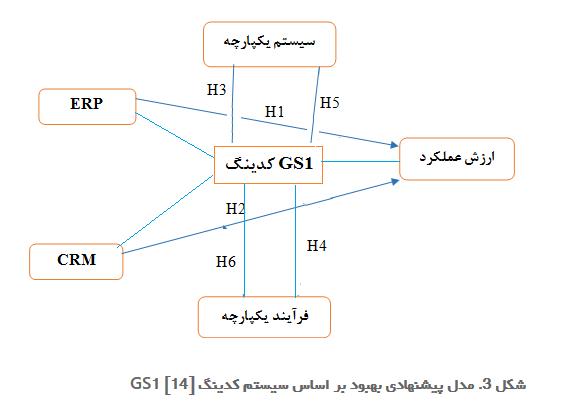 مدل پیشنهادی بهبود بر اساس سیستم کدینگ